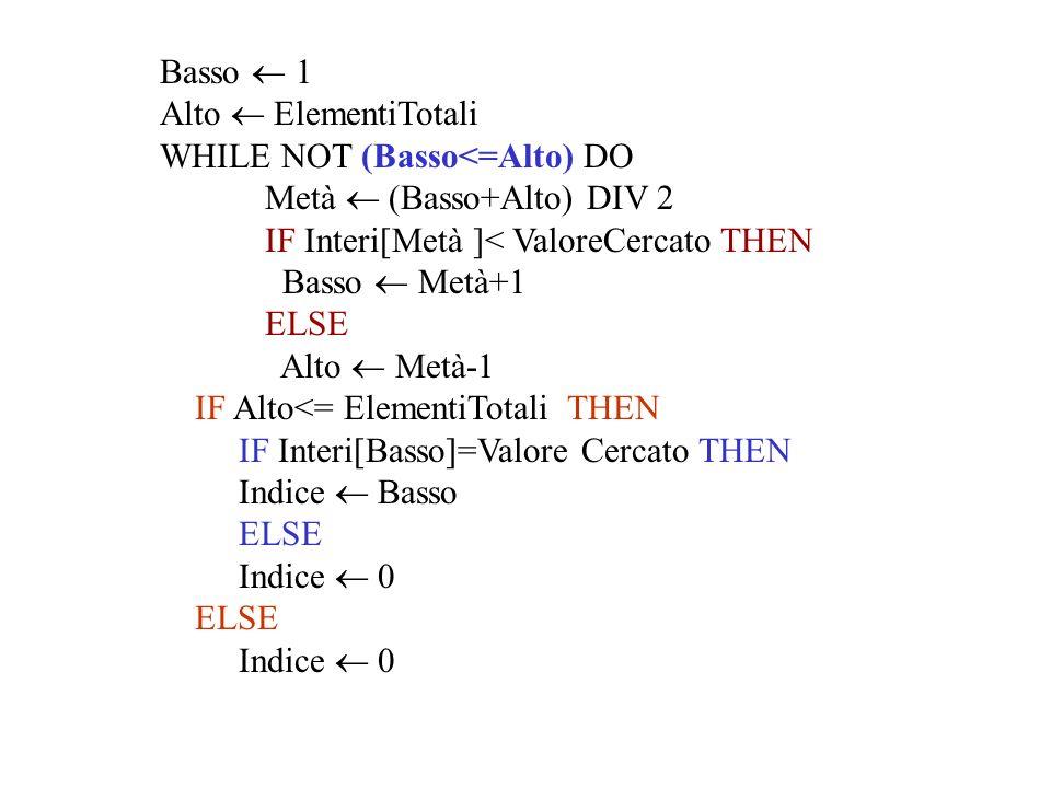 Basso  1 Alto  ElementiTotali. WHILE NOT (Basso<=Alto) DO. Metà  (Basso+Alto) DIV 2. IF Interi[Metà ]< ValoreCercato THEN.